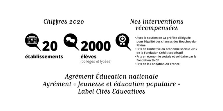 Chiffre éloquence 2021